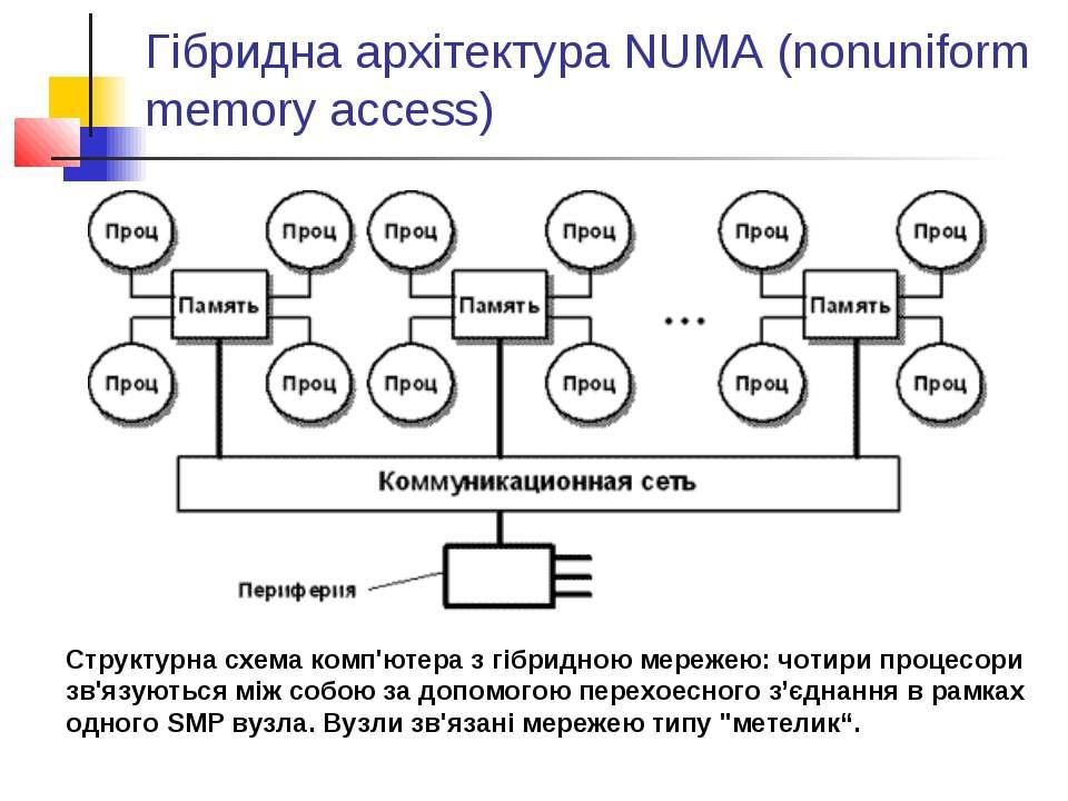 Гібридна архітектура NUMA (nonuniform memory access) Структурна схема комп'ют...