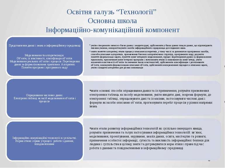 """Освітня галузь """"Технології"""" Основна школа Інформаційно-комунікаційний компонент"""