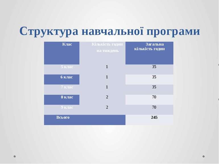 Структура навчальної програми Клас Кількістьгодин натиждень Загальнакількість...
