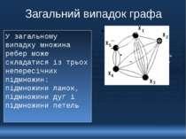 Загальний випадок графа У загальному випадку множина ребер може складатися із...