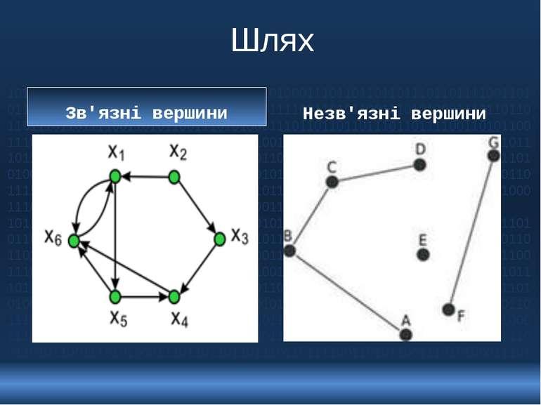 Шлях Зв'язні вершини Незв'язні вершини 10110110111011011110011010110011101010...