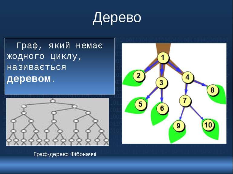 Дерево Граф, який немає жодного циклу, називається деревом. Граф-дерево Фібон...