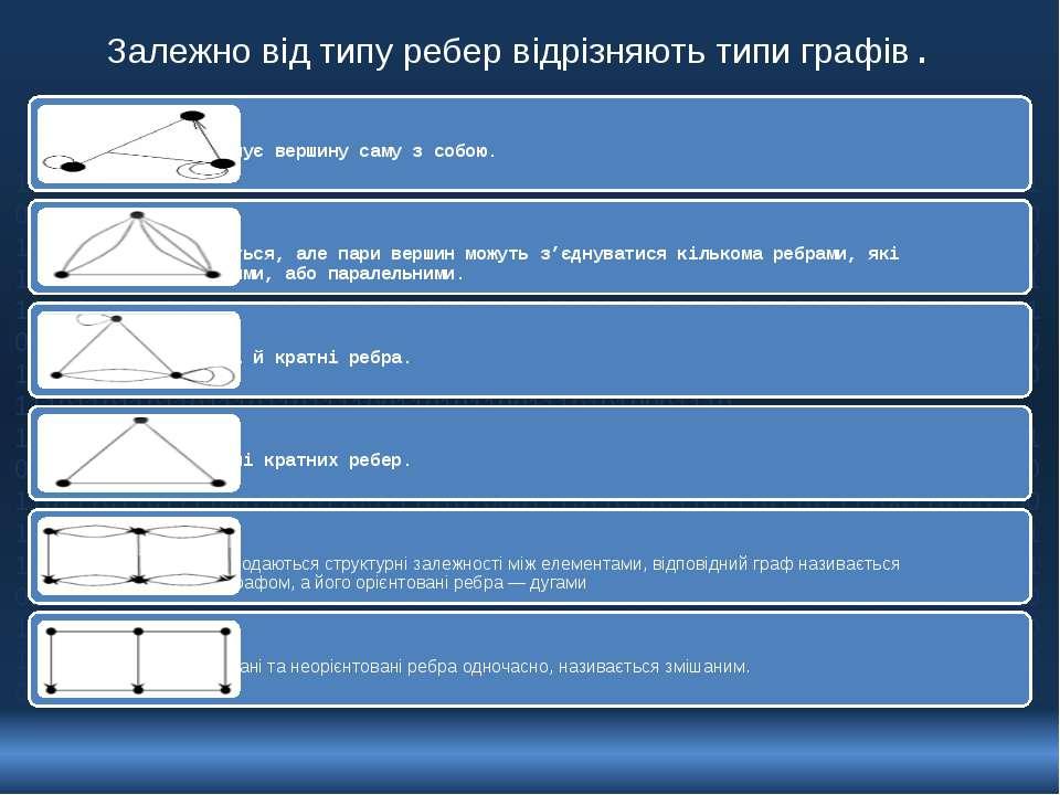 Залежно від типу ребер відрізняють типи графів. 10110110111011011110011010110...