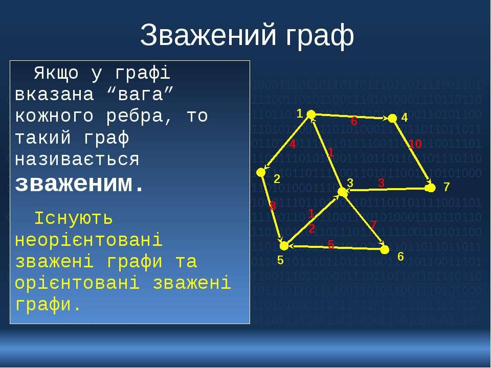 """Зважений граф Якщо у графі вказана """"вага"""" кожного ребра, то такий граф назива..."""