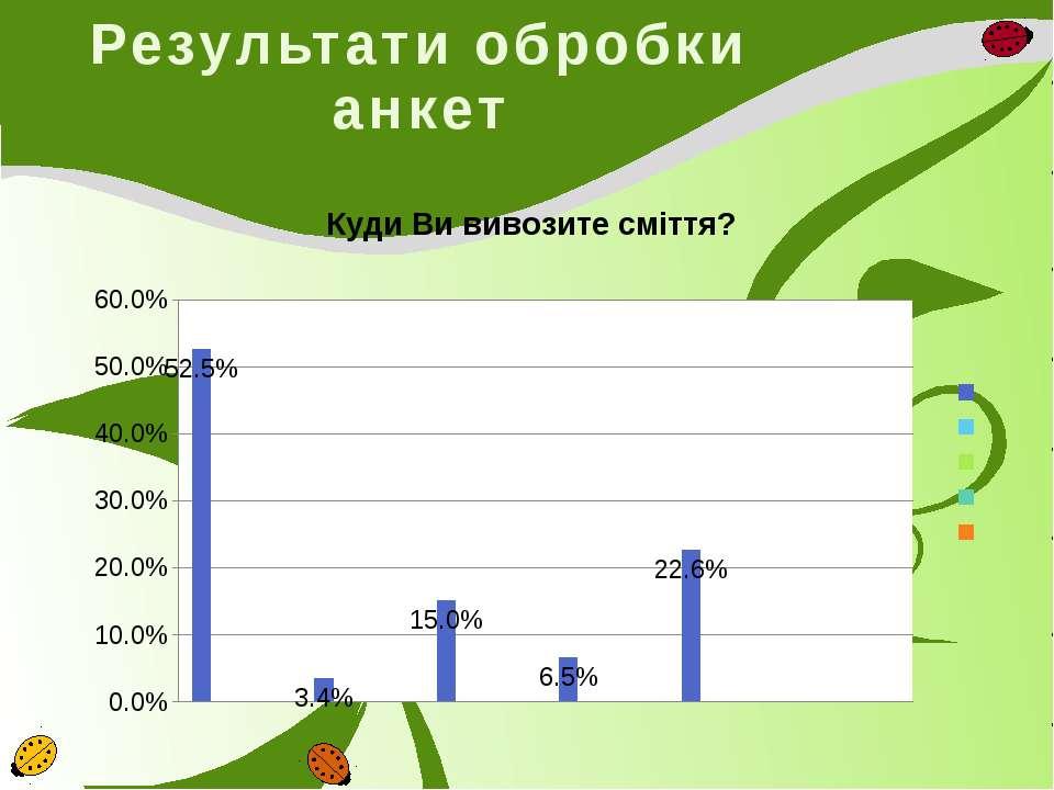 Результати обробки анкет