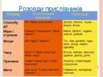 Розряди прислівників Розряд На які питання відповідає Приклади Способу дії Як...