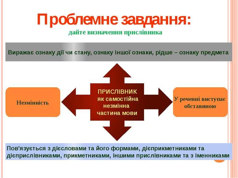 Проблемне завдання: дайте визначення прислівника Виражає ознаку дії чи стану,...