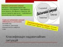 Класифікація надзвичайних ситуацій Природні надзвичайні ситуації пов'язані з ...