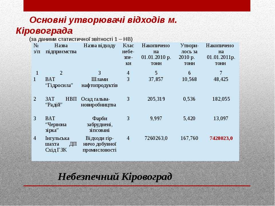 Основні утворювачі відходів м. Кіровограда (за даними статистичної звітності ...