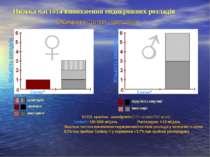 Низька частота виникнення ендокринних розладів Ендокринні/статеві порушення N...