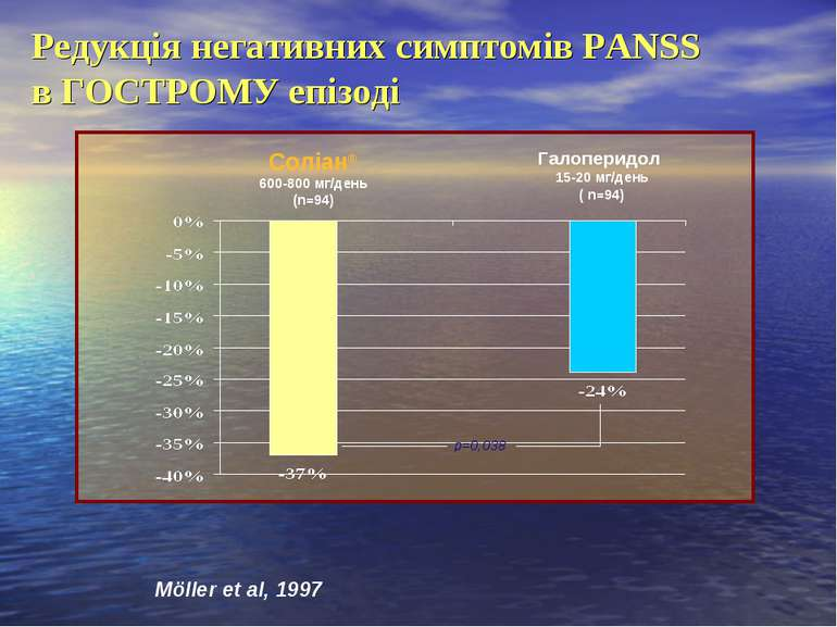 Соліан® 600-800 мг/день (n=94) Галоперидол 15-20 мг/день ( n=94) р=0,038 Ред...