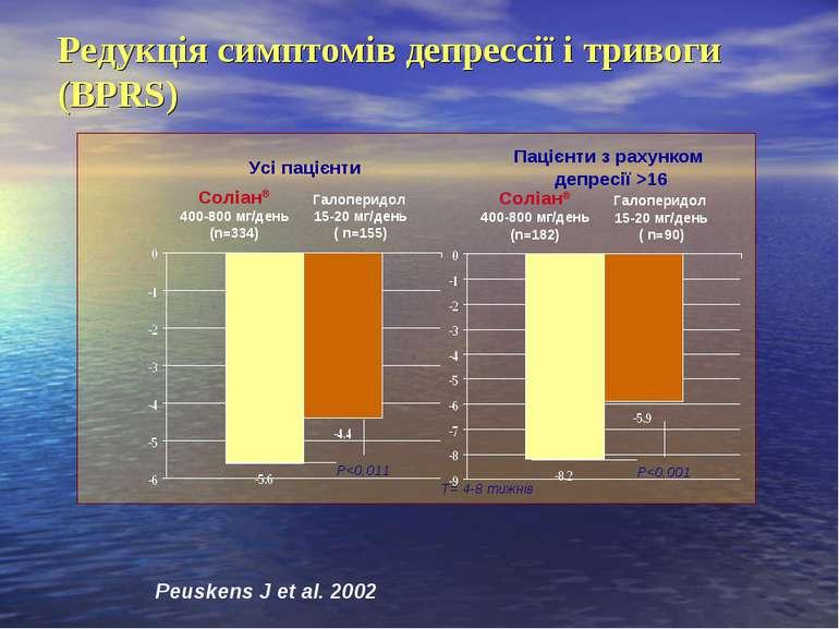 Соліан® 400-800 мг/день (n=334) Галоперидол 15-20 мг/день ( n=155) Р