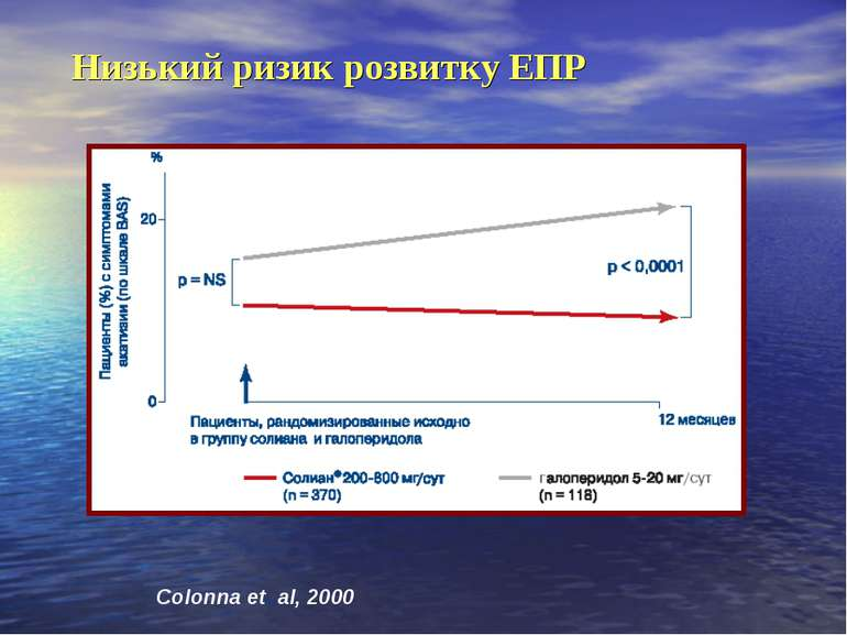 Низький ризик розвитку ЕПР Colonna et al, 2000