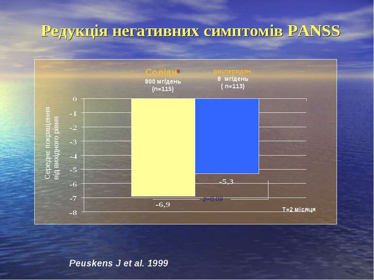 Соліан® 800 мг/день (n=115) рисперидон 8 мг/день ( n=113) р=0,09 Редукція не...