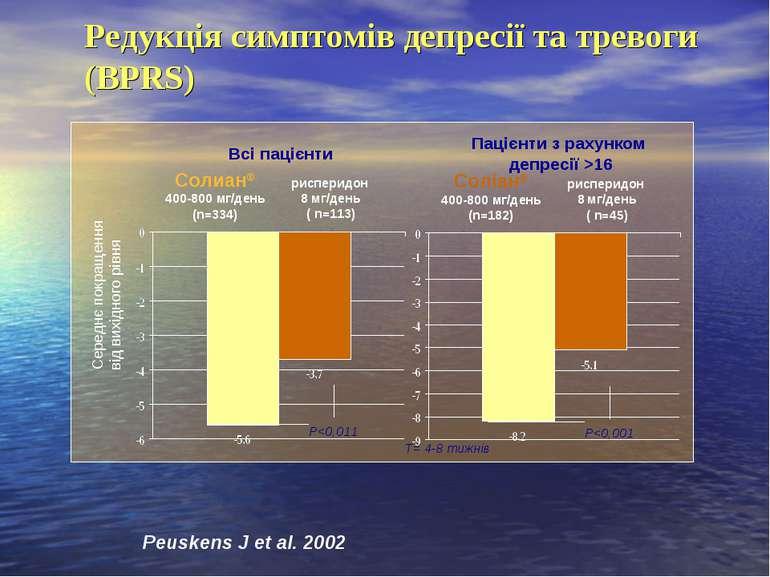Солиан® 400-800 мг/день (n=334) рисперидон 8 мг/день ( n=113) Р