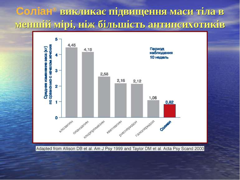 Соліан® викликає підвищення маси тіла в меншій мірі, ніж більшість антипсихот...