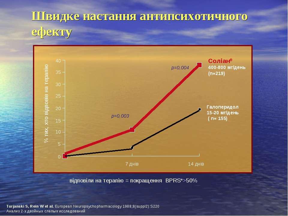 0 5 10 15 25 35 20 30 40 Швидке настання антипсихотичного ефекту Соліан® 400-...