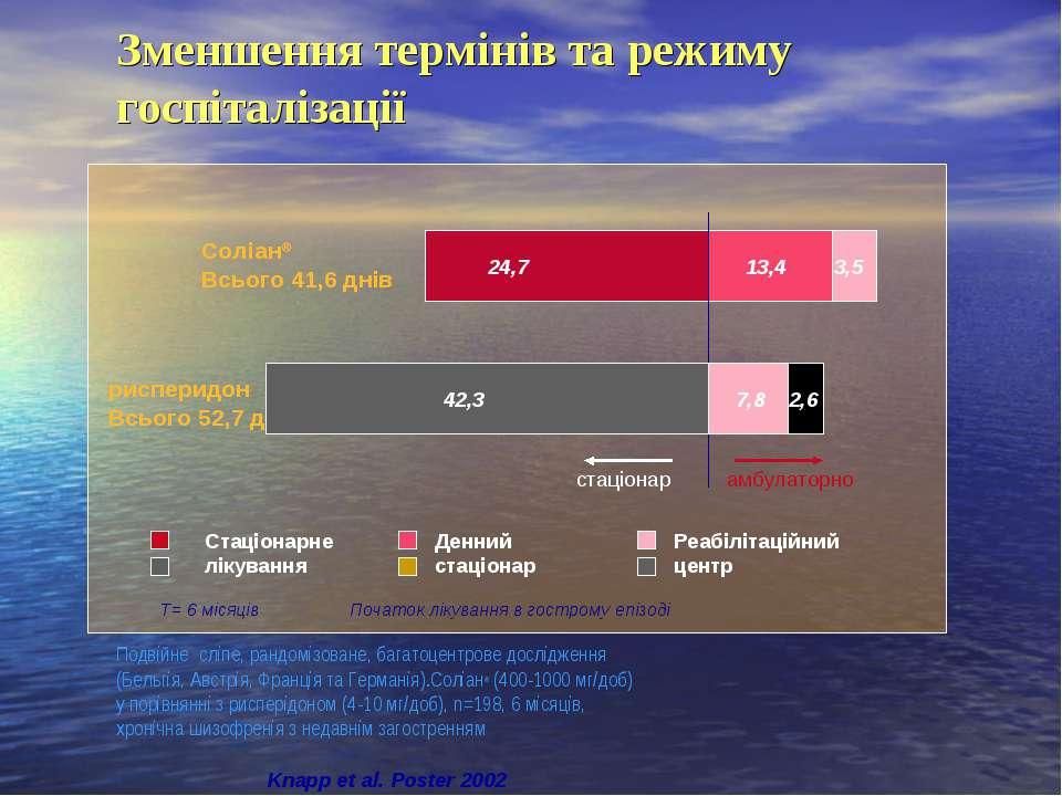 Зменшення термінів та режиму госпіталізації Knapp et al. Poster 2002 Соліан® ...