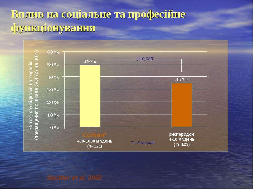 Соліан® 400-1000 мг/день (n=121) рисперидон 4-10 мг/день ( n=123) р=0,033 Вп...