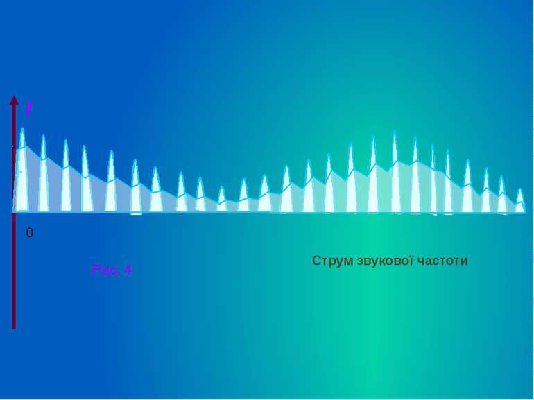 I 0 Рис. 4 Струм звукової частоти