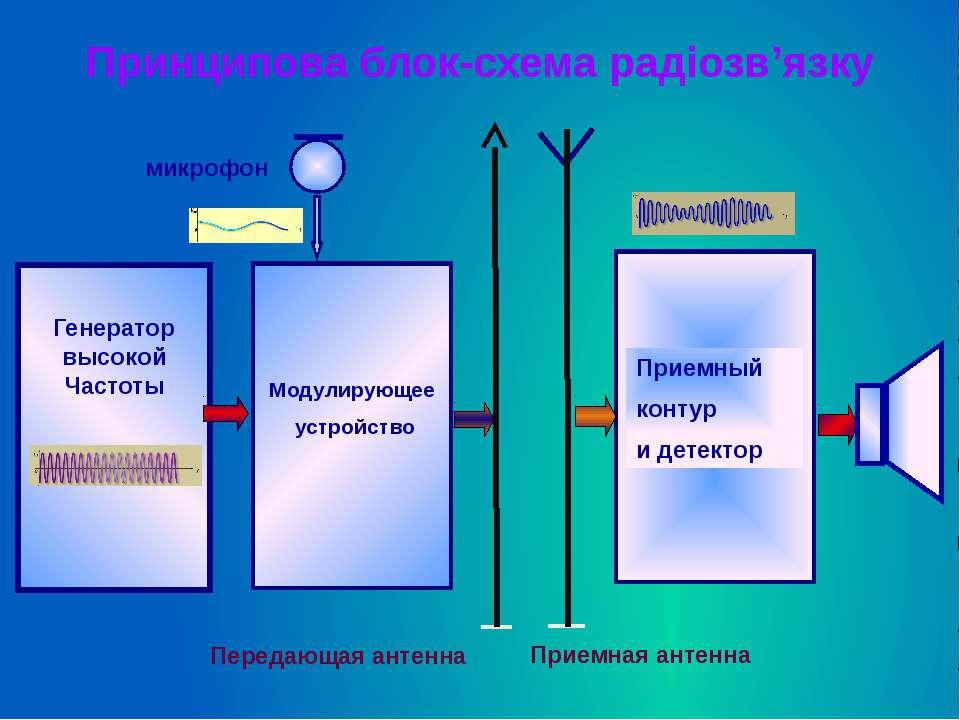 Принципова блок-схема радіозв'язку Генератор высокой Частоты Модулирующее уст...