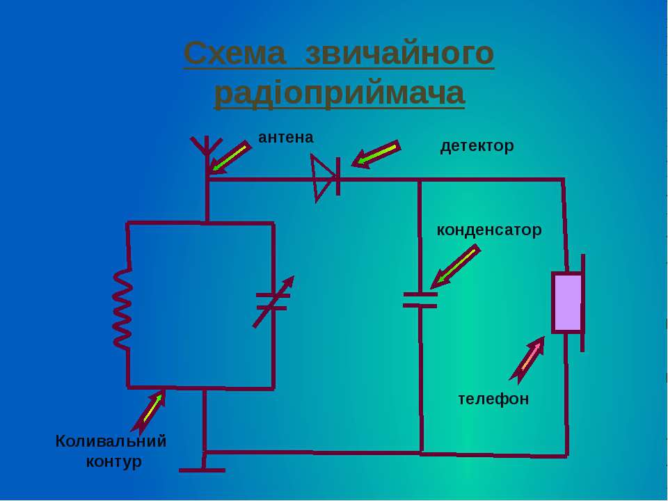 Схема звичайного радіоприймача Коливальний контур антена конденсатор телефон ...
