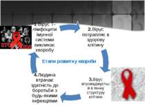 Етапи розвитку хвороби