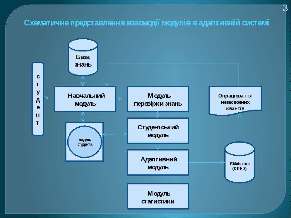 3 Схематичне представлення взаємодії модулів в адаптивній системі с т удент Н...