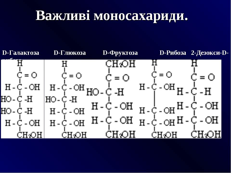 Важливі моносахариди.  D-Галактоза D-Глюкоза D-Фруктоза D-Рибоза 2-Дезокси-D...