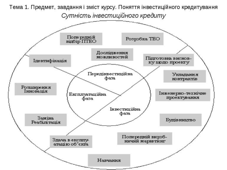 Тема 1. Предмет, завдання і зміст курсу. Поняття інвестиційного кредитування ...