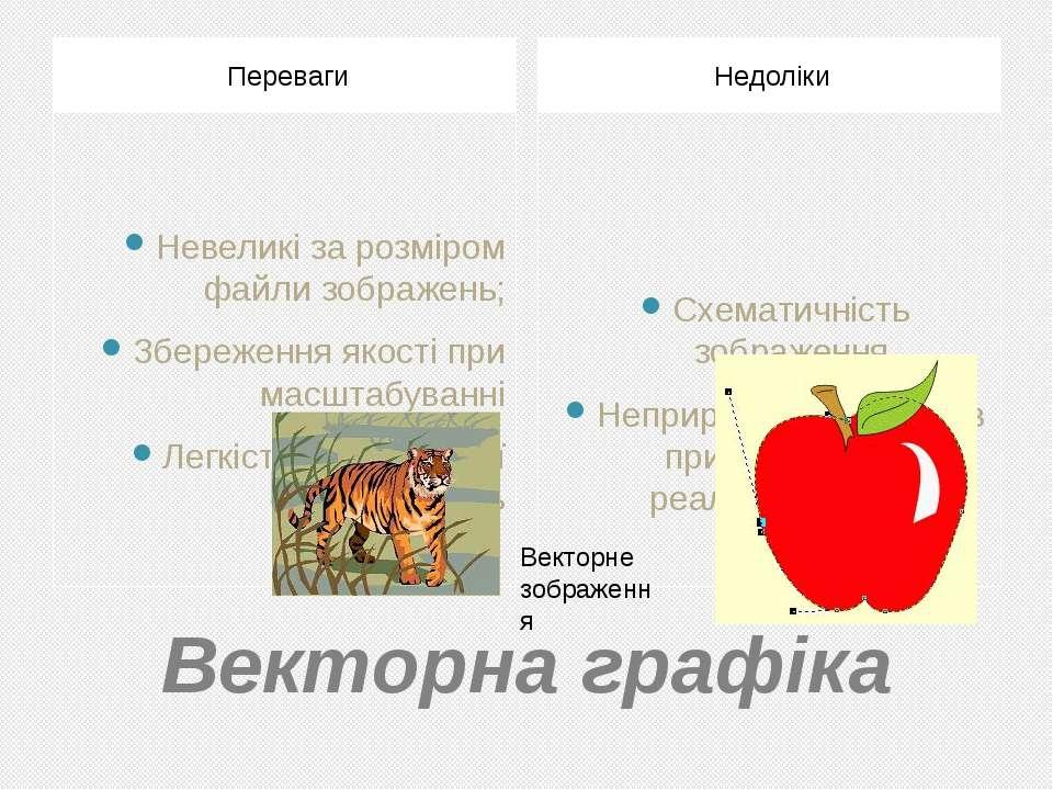 Векторна графіка Переваги Недоліки Невеликі за розміром файли зображень; Збер...