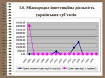 5.6. Міжнародна інвестиційна діяльність українських суб'єктів