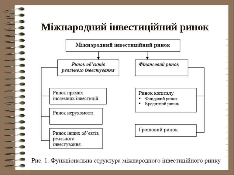 Міжнародний інвестиційний ринок