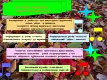 ОСНОВНІ ЗАВДАННЯ педагогічної діяльності Формування в учнів системи мистецьки...