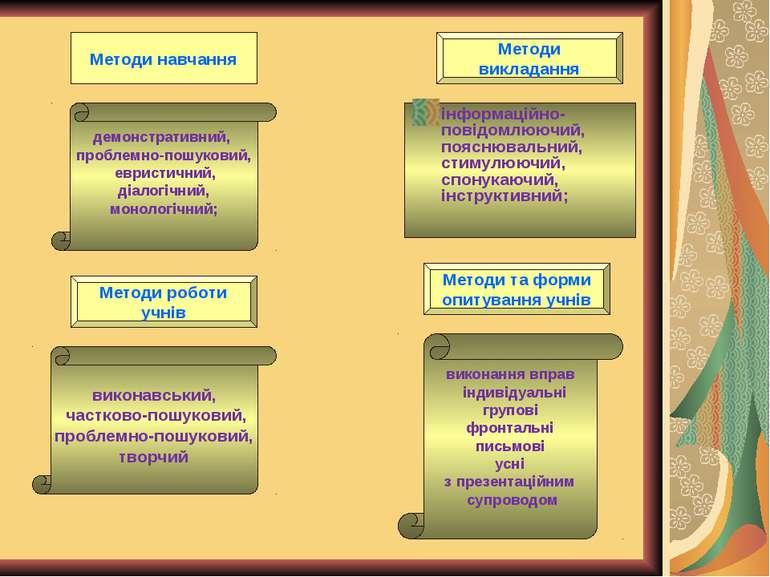 Методи навчання демонстративний, проблемно-пошуковий, евристичний, діалогічни...