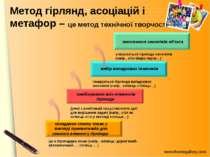 Метод гірлянд, асоціацій і метафор – це метод технічної творчості вибір випад...