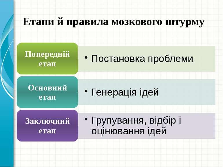 Етапи й правила мозкового штурму Це інший параметр для оглядового слайду.