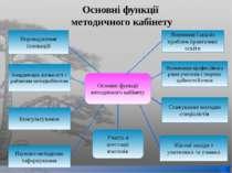 Основні функції методичного кабінету Основні функції методичного кабінету Уча...