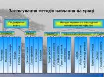 Застосування методів навчання на уроці По джерелах знань Методи первинного ов...