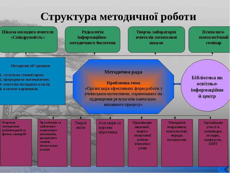 Структура методичної роботи Школа молодого вчителя «Співдружність» Редколегія...