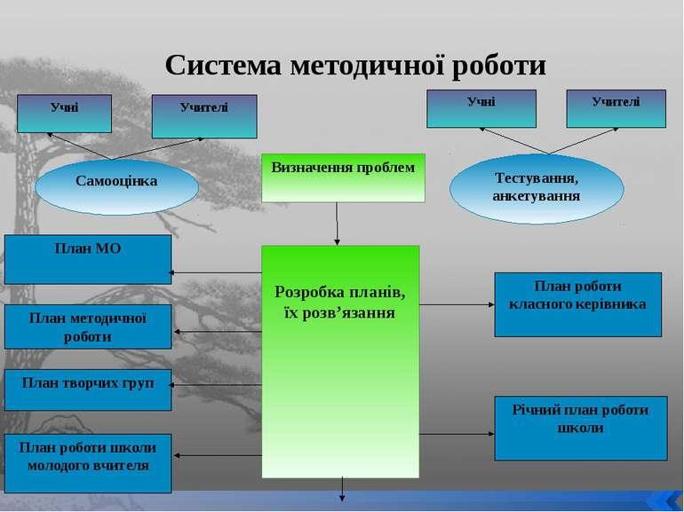 Система методичної роботи Учні Учителі Самооцінка Визначення проблем План МО ...