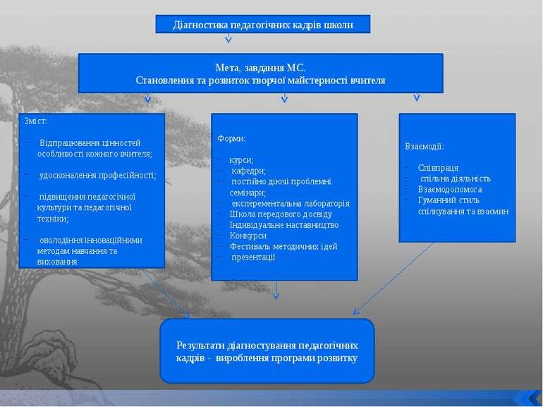 Діагностика педагогічних кадрів школи Мета, завдання МС. Становлення та розви...