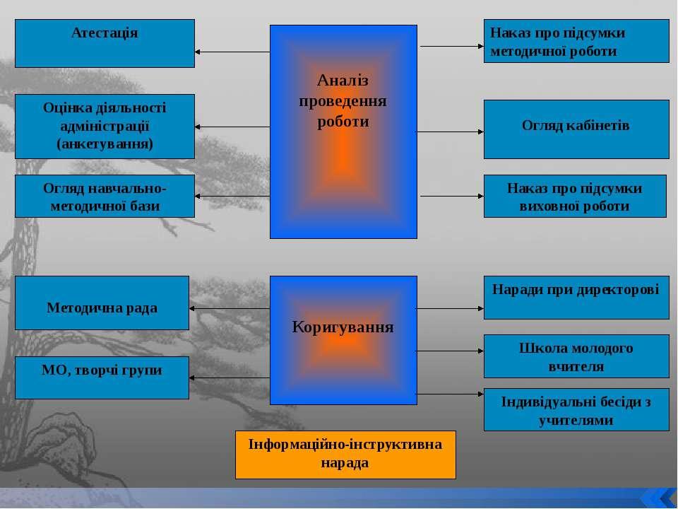 Аналіз проведення роботи Атестація Оцінка діяльності адміністрації (анкетуван...