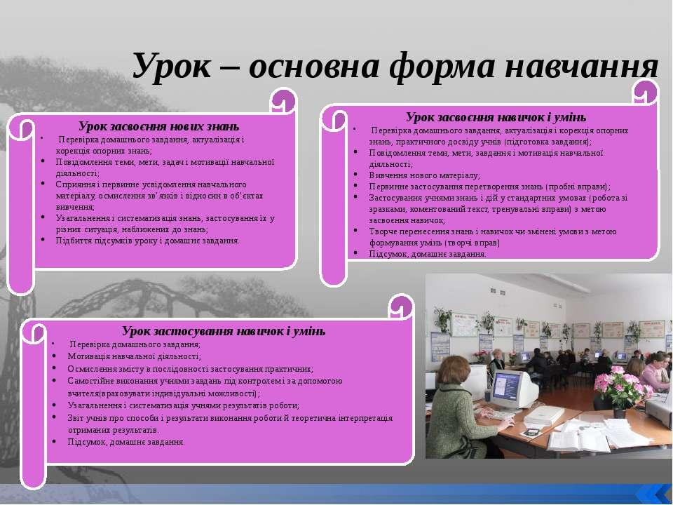 Урок – основна форма навчання Урок засвоєння нових знань Перевірка домашнього...