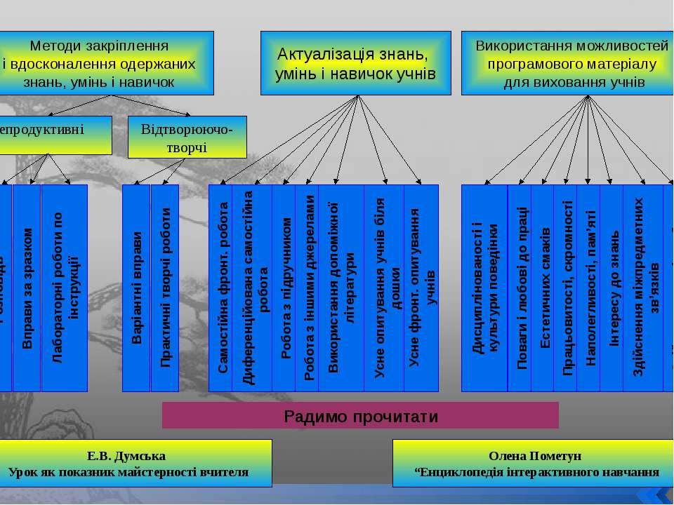 Методи закріплення і вдосконалення одержаних знань, умінь і навичок Актуаліза...