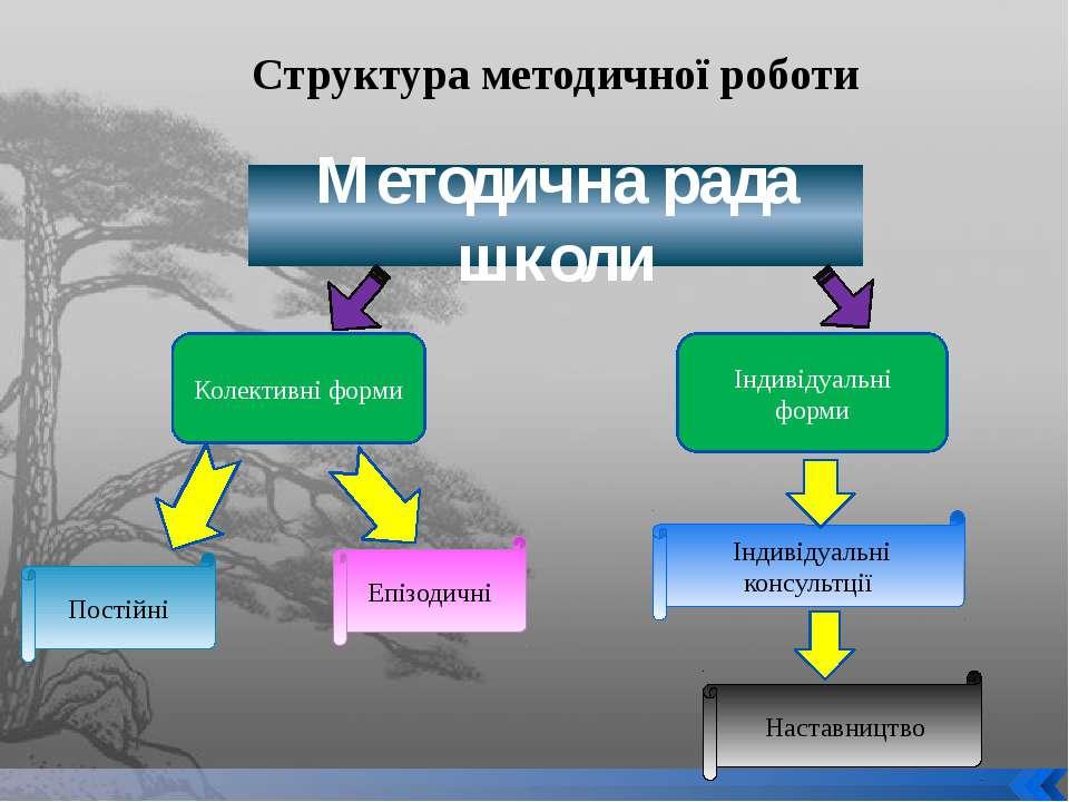 Структура методичної роботи Методична рада школи Колективні форми Індивідуаль...
