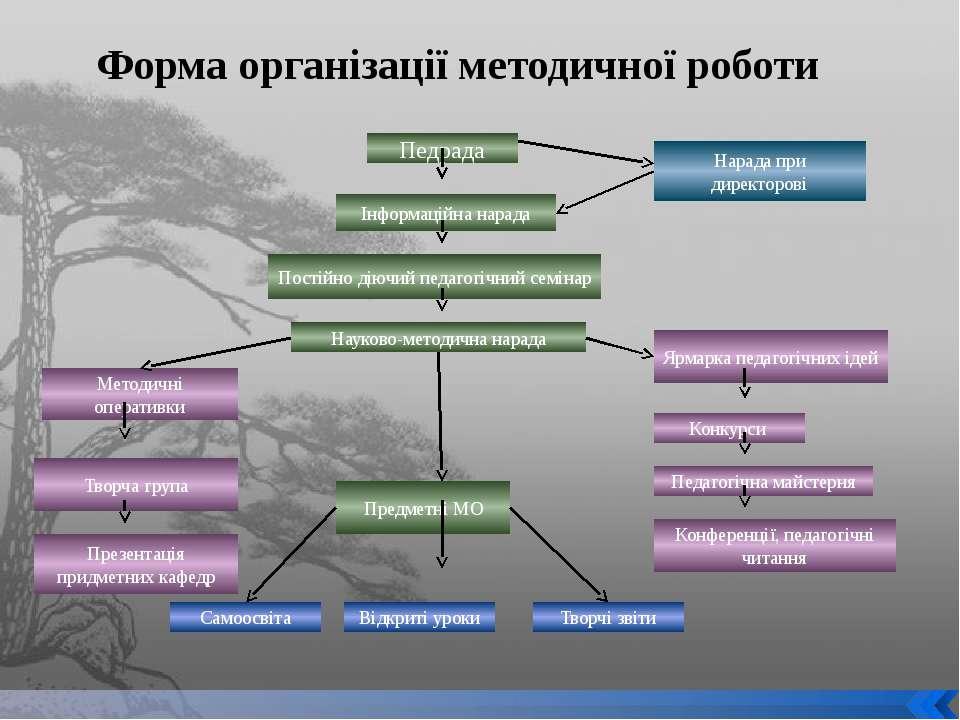 Форма організації методичної роботи Педрада Інформаційна нарада Нарада при ди...