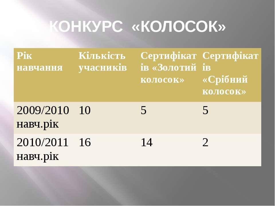 КОНКУРС «КОЛОСОК» Рік навчання Кількість учасників Сертифікатів «Золотий коло...
