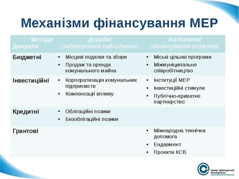 Механізми фінансування МЕР Методи Джерела Доходні (забезпечення надходжень) В...