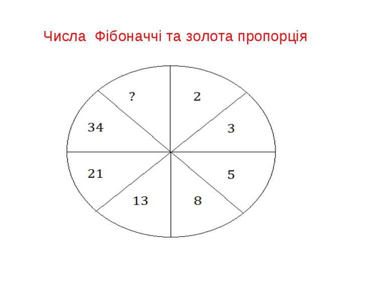 Числа Фібоначчі та золота пропорція